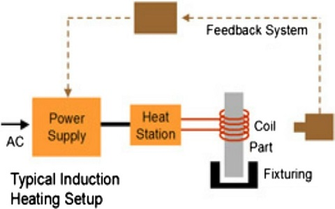 Typical Induction Heating Setup