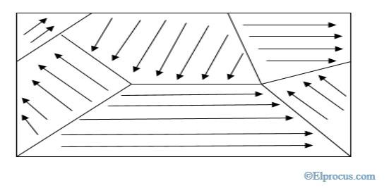 unmagnetised-ferromagnetic
