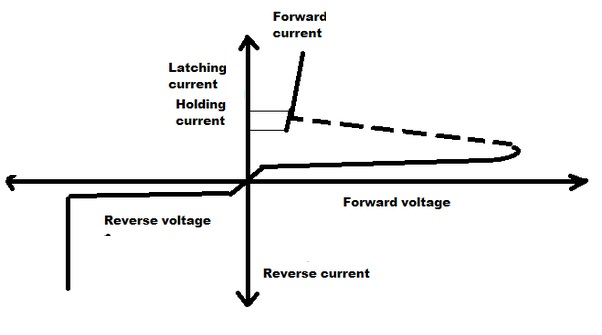 v-i characteristics-of-latching-current-and-holding-current