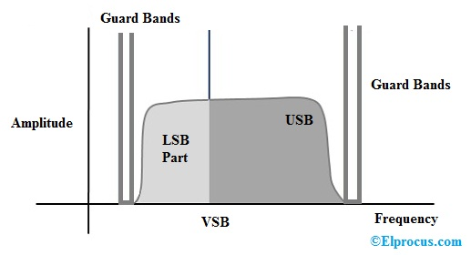 vsb-modulation