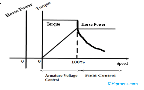 Torque and Power Characteristics of Ward Leonard Control System waveform