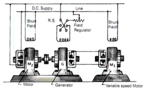 Ward Leonard Control System