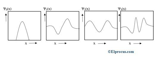 wave-functions- of- harmonic- oscillator