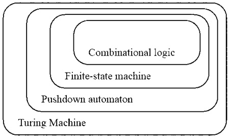 what-is-the-theory-of-computation