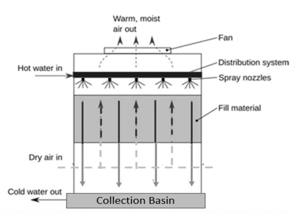 Working-Principle-of-Cooling-Tower